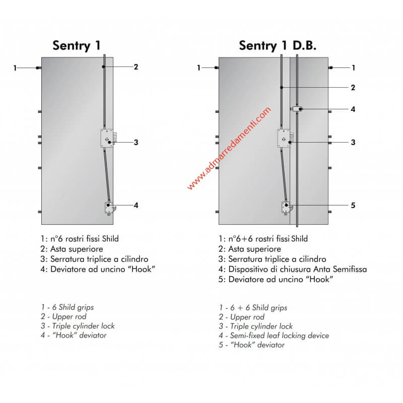 Porta blindata dierre mod sentry 1 con cilindro europeo - Porta blindata dierre classe 3 ...